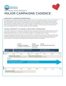 Community and Kadima campaign timeline
